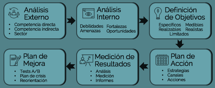 plan de marketing digital SEO